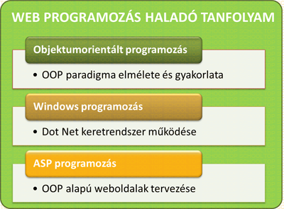 WEB programoz�s halad� k�pz�s: OOP, ASP, Windows programoz�s